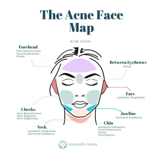 Face-Map